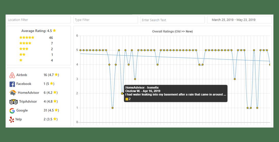 WP Review Slider Pro | L & J Apps